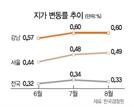 강남구, 땅값 상승률 두달째 '전국 최고'