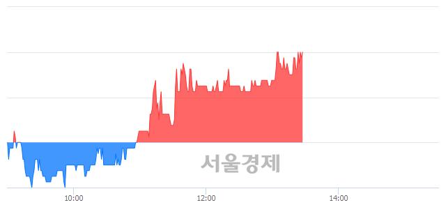 코제이엠아이, 5.98% 오르며 체결강도 강세로 반전(100%)