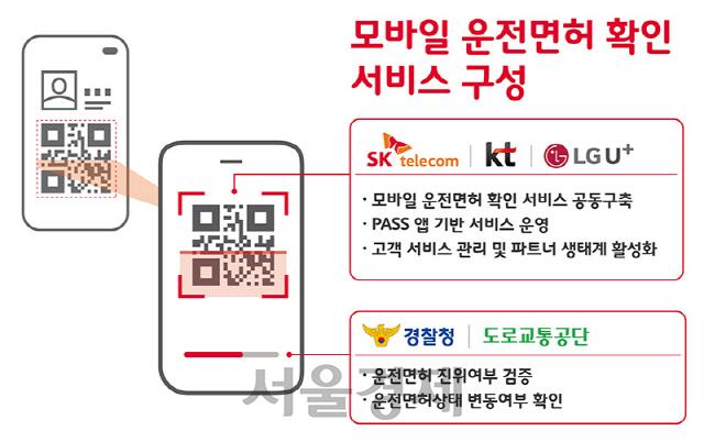 운전면허증, 스마트폰에 담긴다…개인정보는 블록체인 기술로 보호