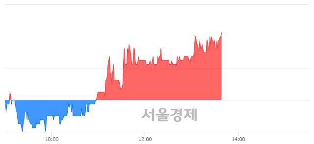 코제이엠아이, 전일 대비 7.17% 상승.. 일일회전율은 1.75% 기록