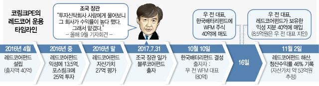 [단독] 조국, 펀드 투자이유 꾸며냈나…코링크PE '수익률 뻥튀기' 정황