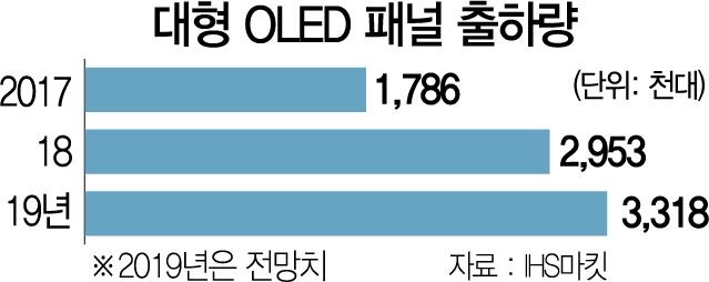 中 대형 OLED패널 투자 본격화...HKC 8.6세대 생산라인 첫 착공