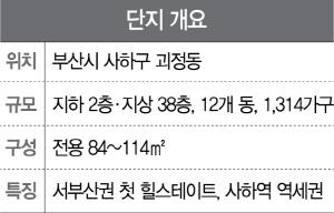 [분양단지 들여다보기] 서부산권 첫 힐스테이트...더블 역세권 누려
