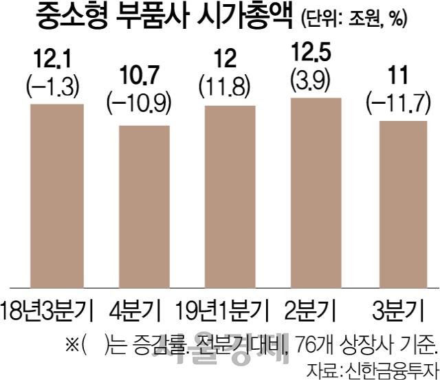 '낙수효과' 사라진 車부품주