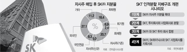 [시그널] 자사주 더 사는 SK㈜..SKT 인적분할 시동?