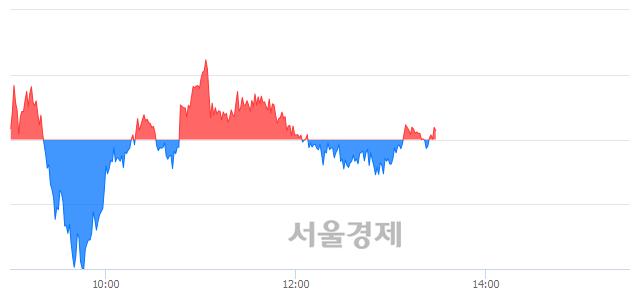 오후 1:30 현재 코스피는 43:57으로 매수우위, 매도강세 업종은 비금속광물업(0.50%↓)