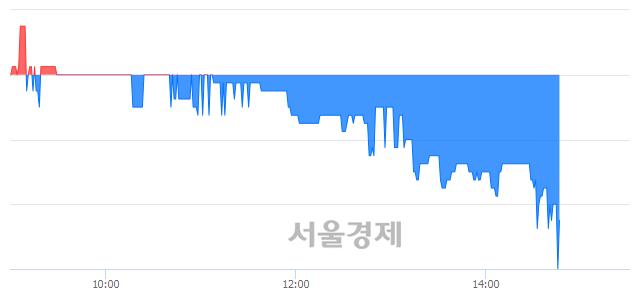 코서울리거, 장중 신저가 기록.. 1,670→1,600(▼70)