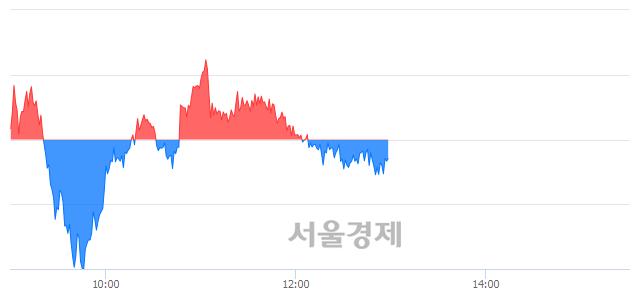 오후 1:00 현재 코스피는 44:56으로 매수우위, 매수강세 업종은 전기가스업(0.30%↓)