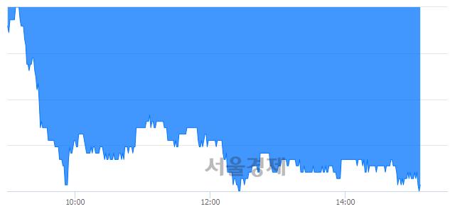 유디와이파워, 장중 신저가 기록.. 9,760→9,570(▼190)