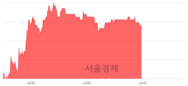 코에치에프알, 3.82% 오르며 체결강도 강세 지속(233%)
