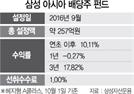 [펀드줌인]日 제외 亞太지역 우량주 투자 올 수익률 10.1%