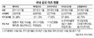 배당수익+주가상승 매력...쑥쑥크는 공모형 리츠시장