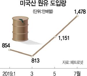 정유업체 미국 산 원유도입 늘린다