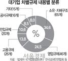 """""""대기업 차별규제, 47개 법령에 188개 똬리"""""""