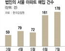 '풍선효과' 보이자…법인에도 LTV 규제 '강공'