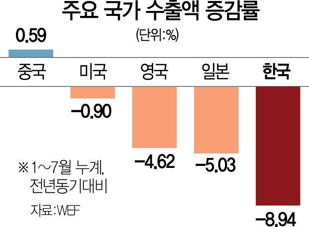 韓수출 감소율 '세계 톱10' 중 최대