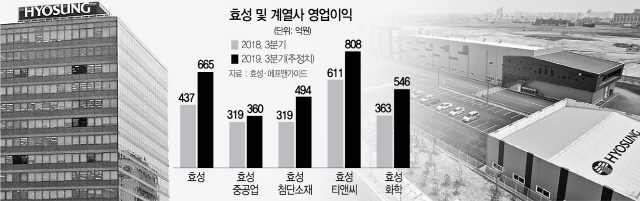 [서경스타즈IR] 효성 자회사 신사업 확대…'영업익 1조' 가시권