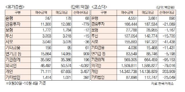 [표]주간 투자주체별 매매동향(9월 30일 ~10월 4일)