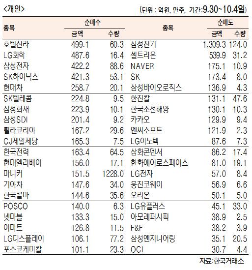 [표]주간 유가증권 기관·외국인·개인 순매수·도 상위종목(9월 30일 ~ 10월 4일)
