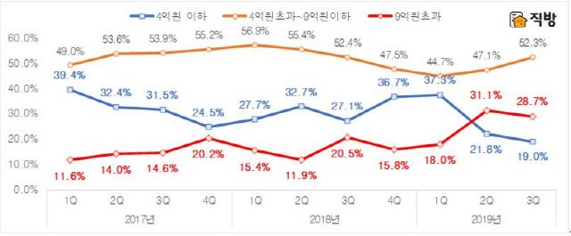 집값 안정화 정책에도…서울 9억 넘는 아파트 매매 더 늘었다
