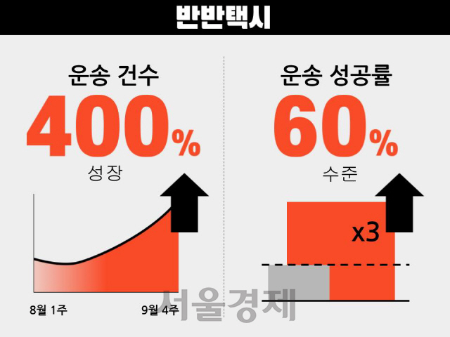 """""""심야 합승 통했다""""...반반택시 2개월만 400% 성장 - 서울경제"""