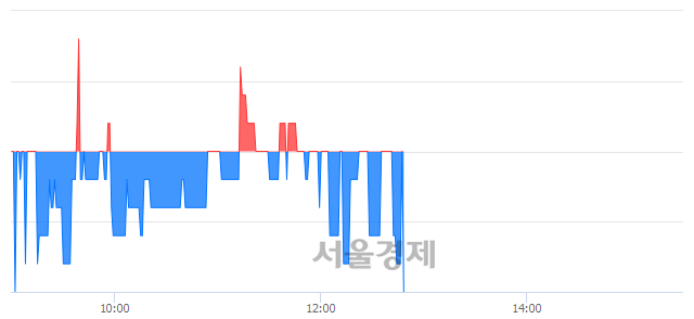 코서울리거, 장중 신저가 기록.. 1,580→1,575(▼5)
