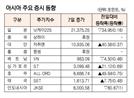 [표]아시아 주요 증시 동향(10월 7일)