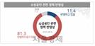 """소상공인 81%가 """"정부 소상공인 정책에 불만"""""""
