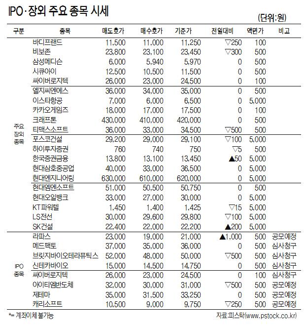 [표]IPO·장외 주요 종목 시세 (10월 7일)
