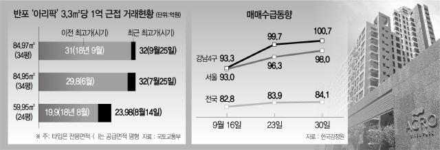 아리팍 84㎡(34평) 또 32억 실거래...강남 3.3㎡당 1억 뚫나