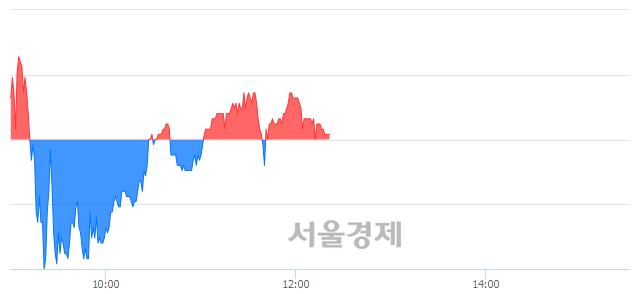 코앱클론, 매수잔량 307% 급증