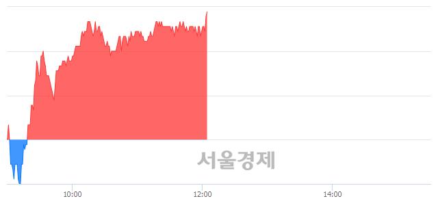 유한국카본, 3.07% 오르며 체결강도 강세 지속(172%)