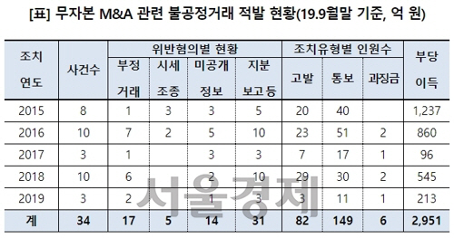 고용진 '최근 5년간 '무자본 기업인수합병' 불공정 거래 34건'