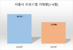 올 서울 오피스텔 거래량 27.2%↓