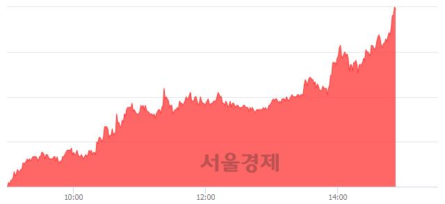 코케이피에스, 상한가 진입.. +29.97% ↑