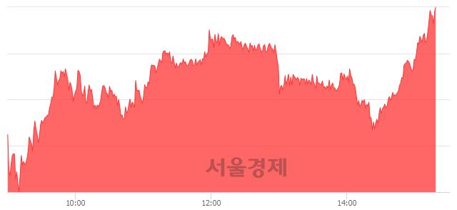 오후 3:20 현재 코스피는 45:55으로 매수우위, 매도강세 업종은 운수장비업(1.42%↑)