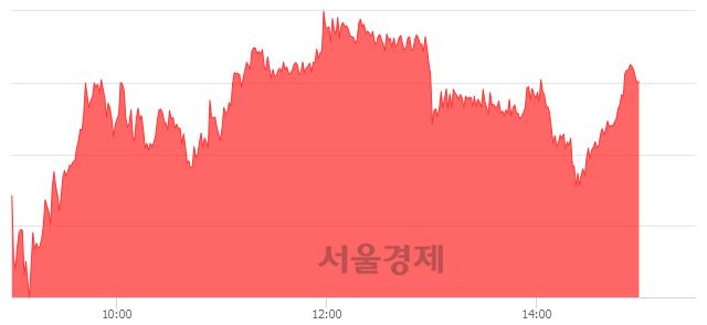 오후 3:00 현재 코스피는 47:53으로 매수우위, 매도강세 업종은 운수장비업(1.13%↑)
