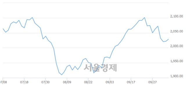[개장 시황] 코스피 2029.37..  외국인의 순매수에 상승 출발 (▲7.64, +0.38%)