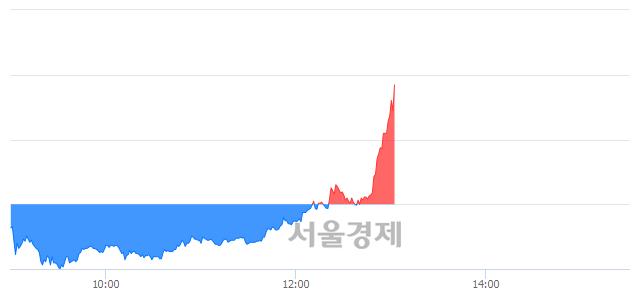 코램테크놀러지, 장중 신고가 돌파.. 10,200→10,450(▲250)