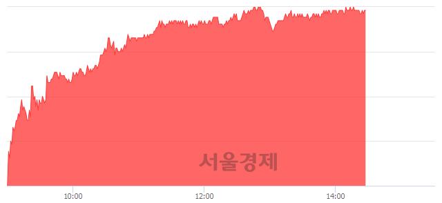 유현대미포조선, 6.52% 오르며 체결강도 강세 지속(231%)