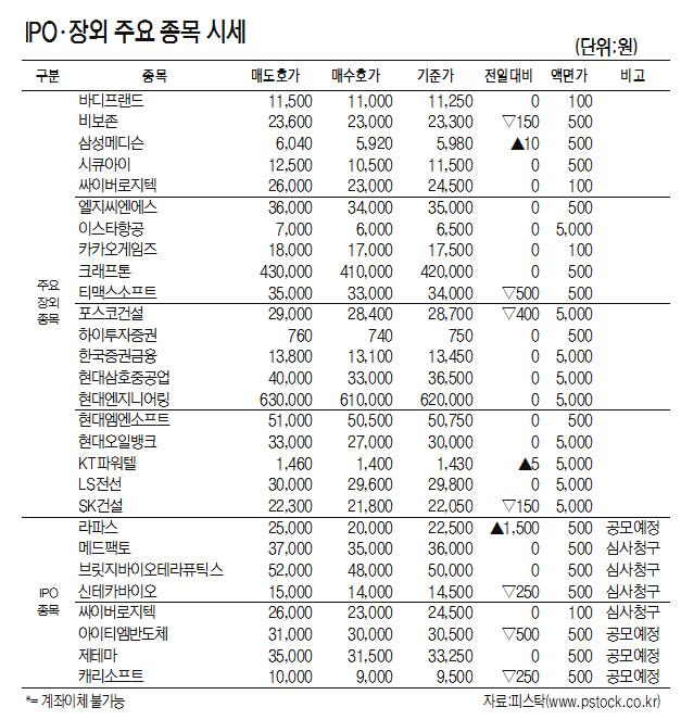 [표]IPO·장외 주요 종목 시세 (10월 8일)