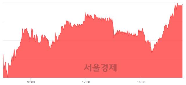 [마감 시황]  기관 매수 우위.. 코스피 2046.25(▲24.52, +1.21%) 상승 마감