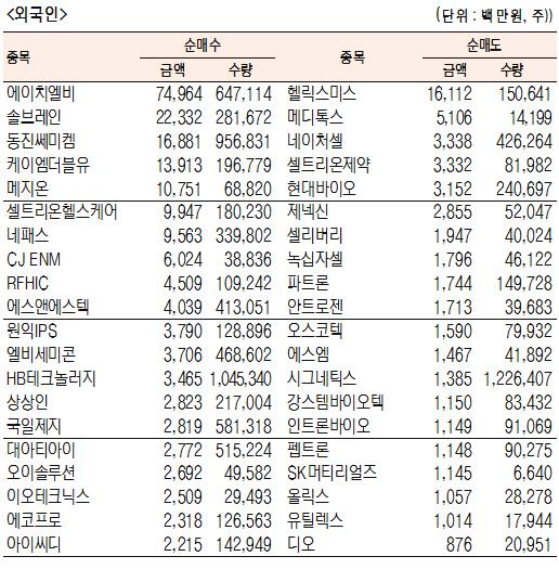 [표]코스닥 기관·외국인·개인 순매수·도 상위종목(10월 8일)