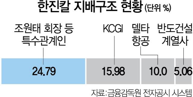 [시그널] 반도건설 '한진칼 지분 5% 취득'… 경영권 분쟁 변수로