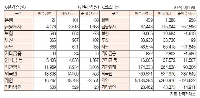 [표]투자주체별 매매동향(10월 8일-최종치)