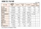 [표]유형별 펀드 자금 동향(10월 7일)