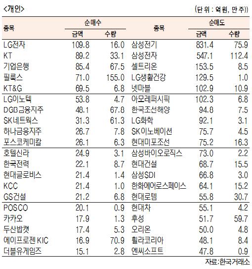 [표]유가증권 기관·외국인·개인 순매수·도 상위종목(10월 8일-최종치)