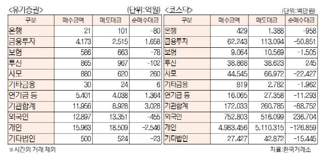 [표]투자주체별 매매동향(10월 8일)