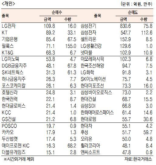 [표]유가증권 기관·외국인·개인 순매수·도 상위종목(10월 8일)