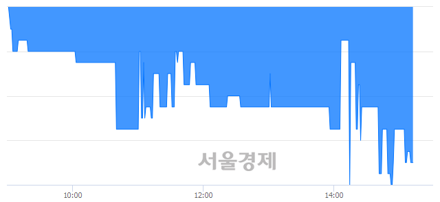 코한솔인티큐브, 매수잔량 473% 급증